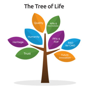 Tree of life | Sri Krishna Pharmaceuticals